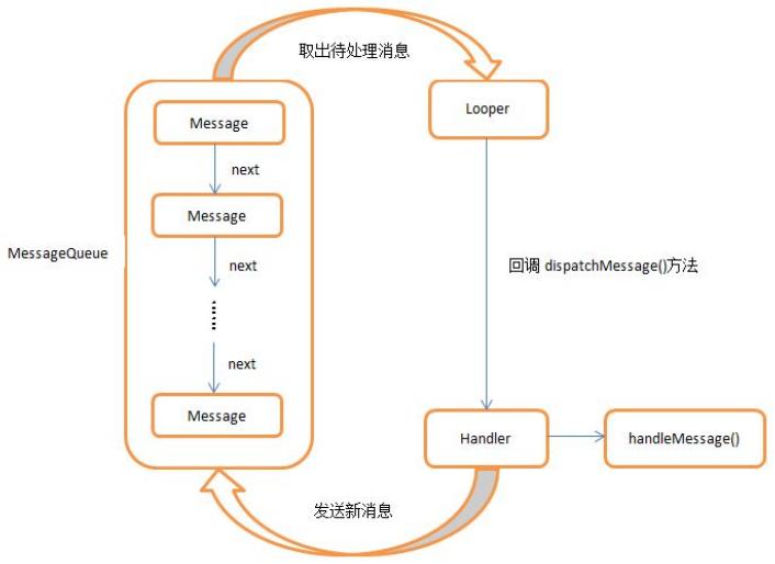 handler流程图.png